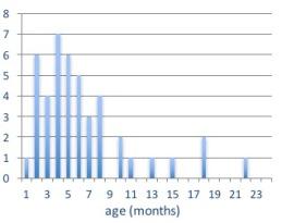 HSD post-M age