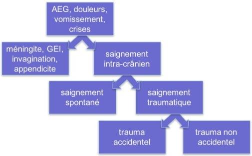 SBS diagnostic