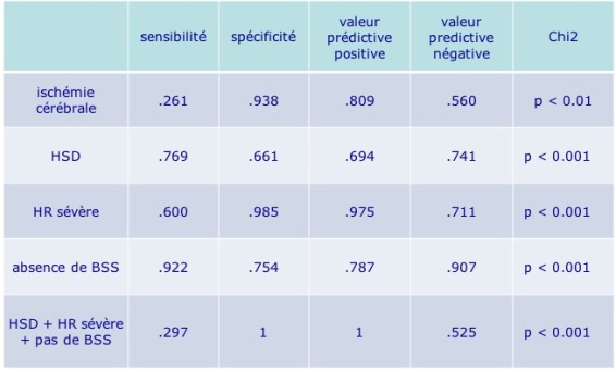 SBS valeur prédictive
