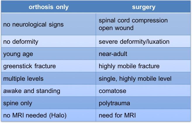 surgery principles