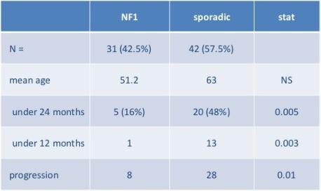 NF1 VS sporadic