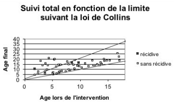 AstroCx Collin's law