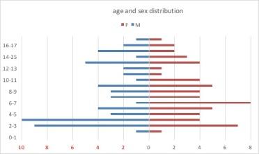 AstroCx distribution
