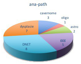 lésionnect anapath