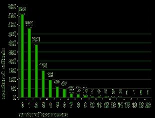 nombre d'opérations