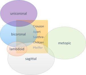 syndromic genes