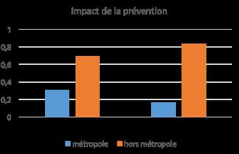 résultat prévention Lille