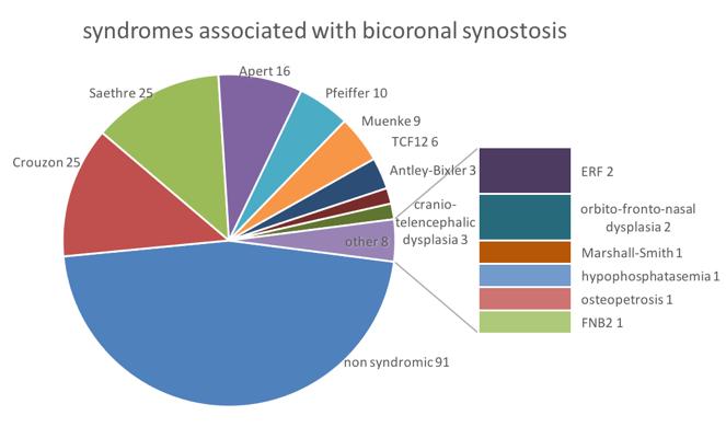 syndromic bicoronale
