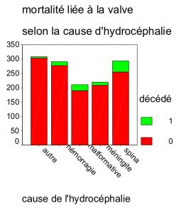 vvp mortalité par hydro