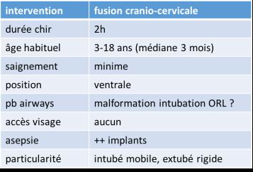 anesth charnière
