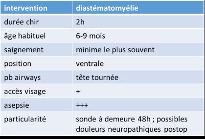 anesth diastématomyélie