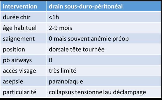 anesth DSDP