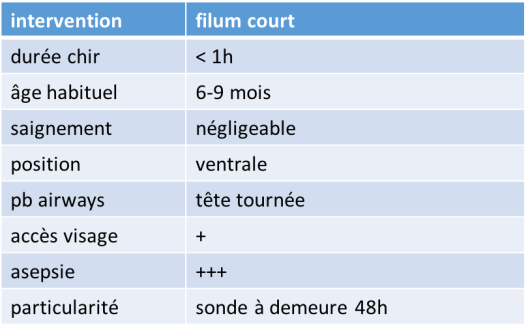 anesth filum
