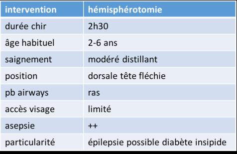 anesth hémisphérotomie