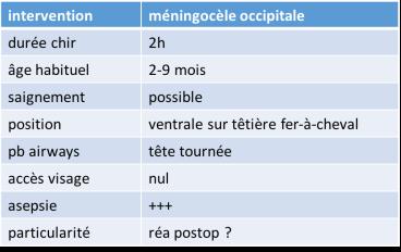 anesth méningocèle occipitale