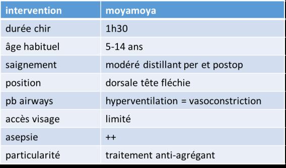 anesth moya
