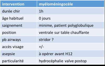 anesth myéloméningocèle