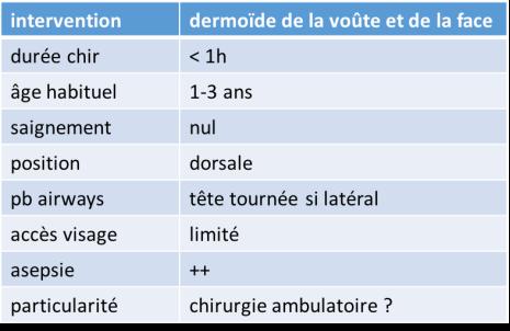 anesth PE dermoïde