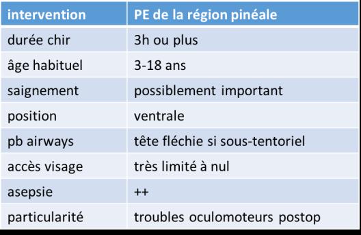 anesth PE pinéal