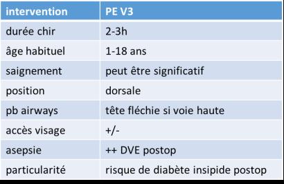 anesth PE V3