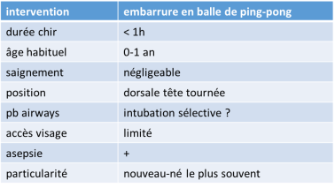 anesth ping-pong