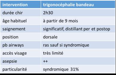anesth trigono