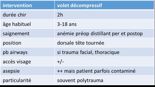 anesth volet